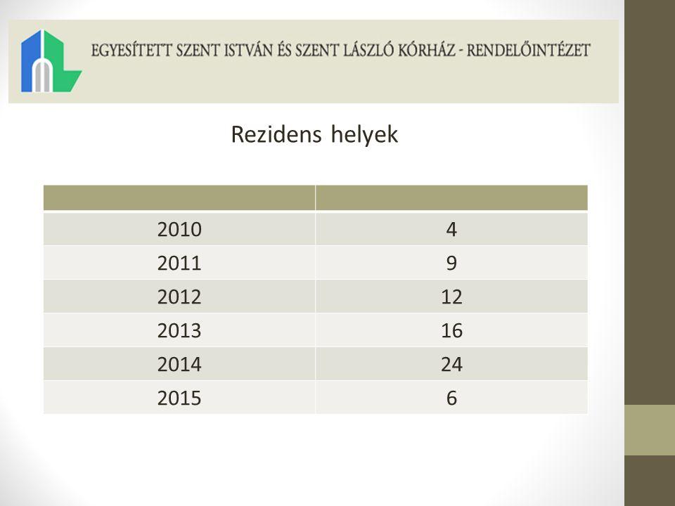 20104 20119 201212 201316 201424 20156 Rezidens helyek