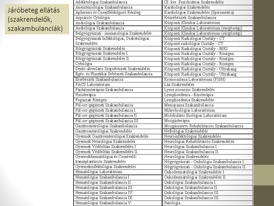 Munkaköri csoport megnevezése Szervezett állások száma Betöltött állások száma Orvosok349318 Egyéb egyetemi végzettségűek 37 Egészségügyi szakdolgozók13701271 Ügyintézők, ügyviteli alkalmazottak 169152 Fizikaiak436412 Munkaköri csoport összesen23622191
