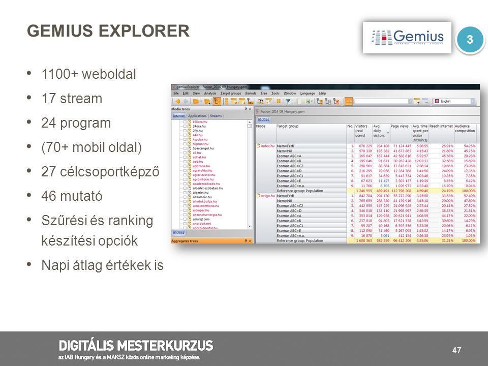 47 1100+ weboldal 17 stream 24 program (70+ mobil oldal) 27 célcsoportképző 46 mutató Szűrési és ranking készítési opciók Napi átlag értékek is GEMIUS