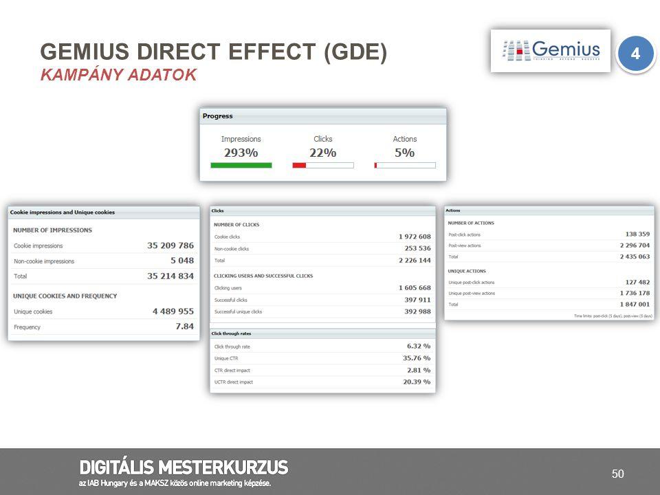 50 GEMIUS DIRECT EFFECT (GDE) KAMPÁNY ADATOK 4 4