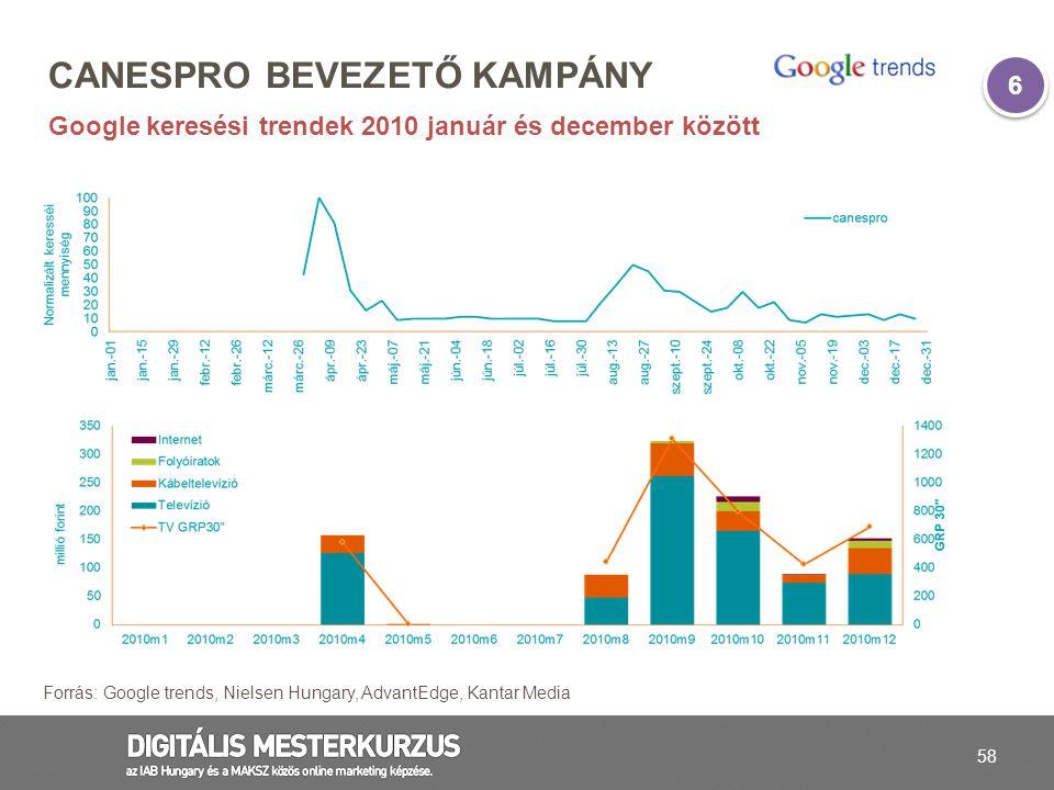 58 CANESPRO BEVEZETŐ KAMPÁNY Google keresési trendek 2010 január és december között Forrás: Google trends, Nielsen Hungary, AdvantEdge, Kantar Media 6