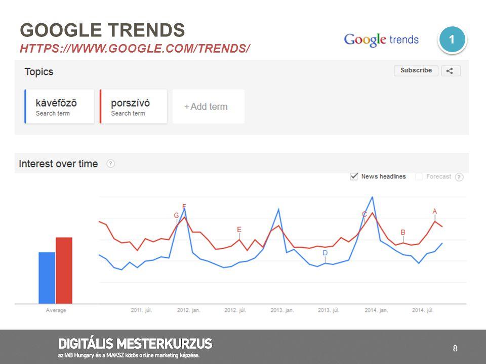 59 SEFALLER (ALLERGIA ELLENI KÉSZÍTMÉNY) Google keresési trendek 2010 január és december között Forrás: Google trends, Nielsen Hungary, AdvantEdge, Kantar Media 6 6