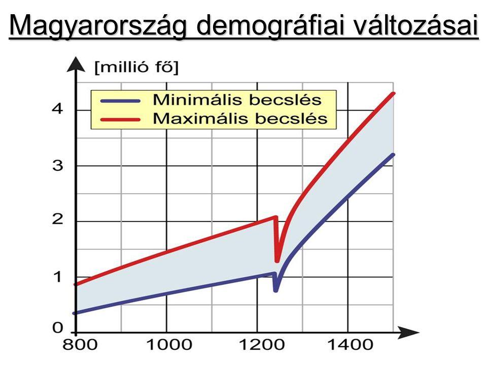 Magyarország demográfiai változásai