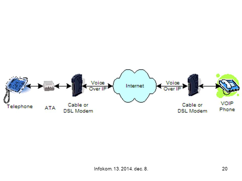 Infokom. 13. 2014. dec. 8.19 Hard Phones · Call Control: supports 3Com NBX platforms · Power over Ethernet: IEEE 802.3af support · Network Connectivit