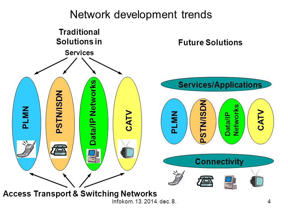 4 Traditional Solutions in Services Access Transport & Switching Networks CATV PLMN PSTN/ISDN Data/IP Networks PLMN PSTN/ISDN Data/IP Networks CATV Services/Applications Connectivity Future Solutions Network development trends