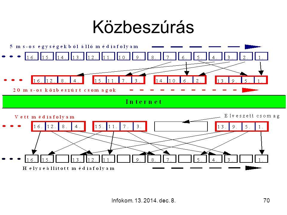 Infokom. 13. 2014. dec. 8.69 Minta közbeszúrás (Interleaving) Pl: 20 ms-os hanganyagok egyenként 160 mintát tartalmaznak Ha egy csomag elveszik, 20 ms