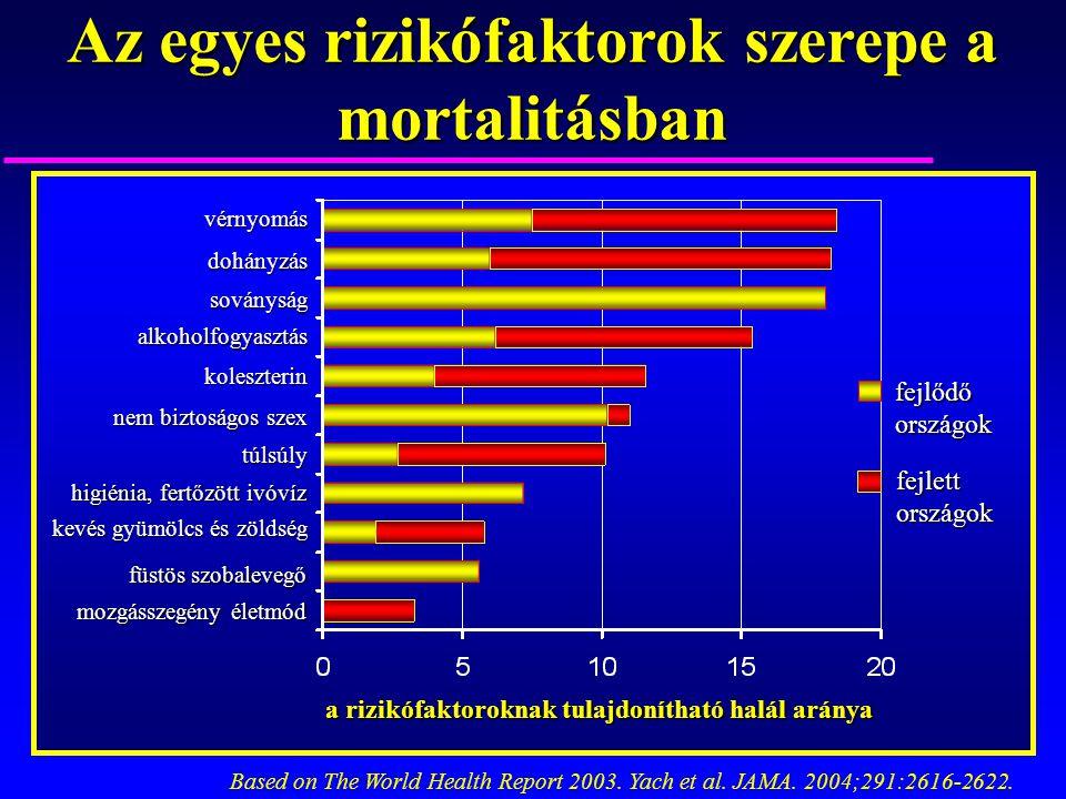 Az egyes rizikófaktorok szerepe a mortalitásban a rizikófaktoroknak tulajdonítható halál aránya Based on The World Health Report 2003. Yach et al. JAM