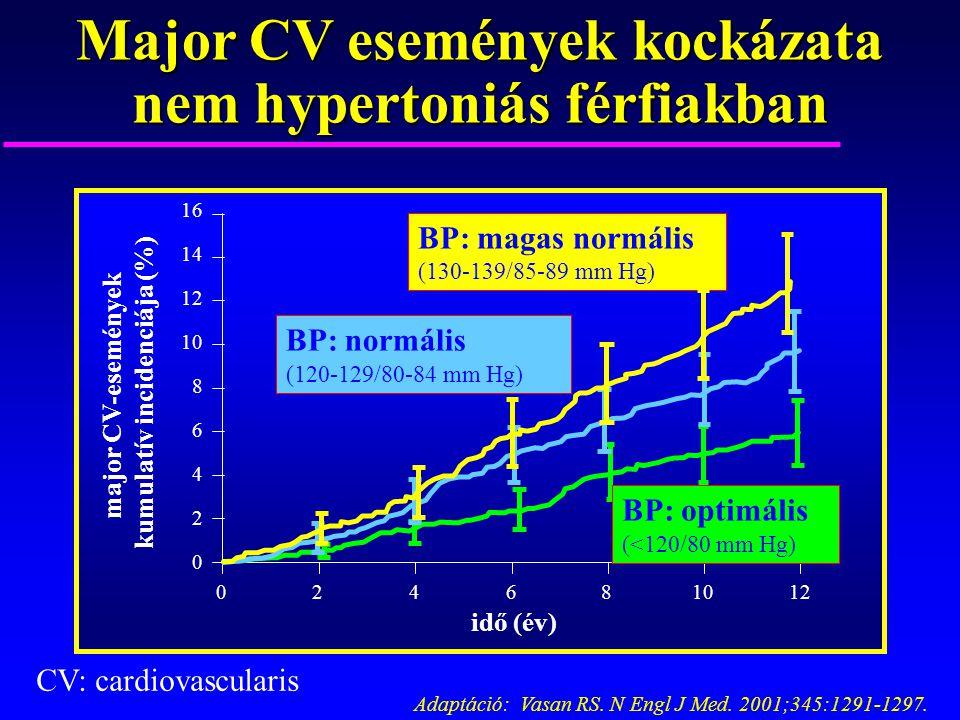 Adaptáció: Vasan RS. N Engl J Med. 2001;345:1291-1297. 16 12 10 8 6 4 2 0 14 024681012 idő (év) BP: optimális (<120/80 mm Hg) BP: normális (120-129/80