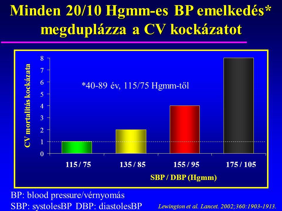 Lewington et al. Lancet. 2002;360:1903-1913. CV mortalitás kockázata SBP / DBP (Hgmm) 0 1 2 3 4 5 6 7 8 115 / 75135 / 85155 / 95175 / 105 Minden 20/10