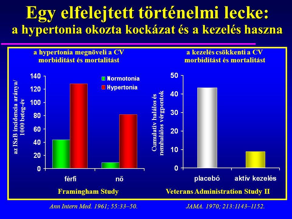 Egy elfelejtett történelmi lecke: a hypertonia okozta kockázat és a kezelés haszna az ISzB incidencia aránya/ 1000 beteg-év Cumulativ halálos és nemha