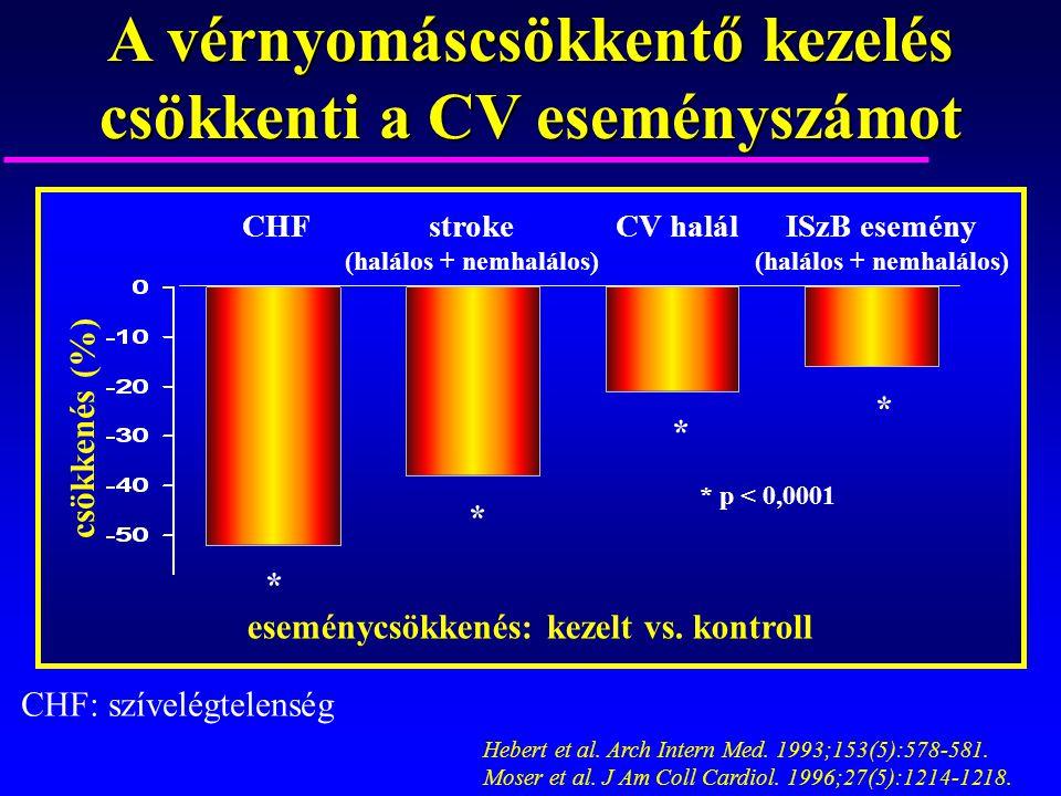 Hebert et al. Arch Intern Med. 1993;153(5):578-581. Moser et al. J Am Coll Cardiol. 1996;27(5):1214-1218. csökkenés (%) stroke (halálos + nemhalálos)