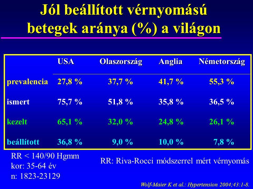 Jól beállított vérnyomású betegek aránya (%) a világon Wolf-Maier K et al.: Hypertension 2004;43:1-8. USA OlaszországAnglia Németország prevalencia27,