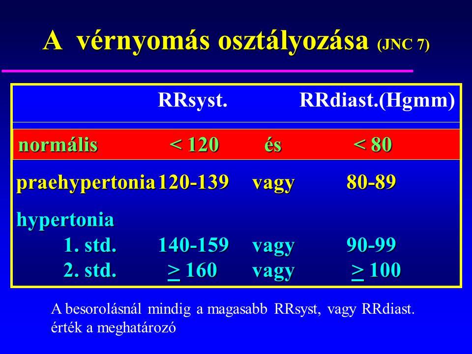 A vérnyomás osztályozása (JNC 7) RRsyst. RRdiast.(Hgmm) normális < 120 és < 80 praehypertonia120-139vagy80-89 hypertonia 1. std.140-159vagy90-99 2. st