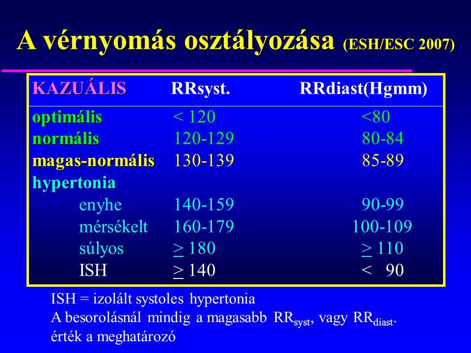 A vérnyomás osztályozása (ESH/ESC 2007) KAZUÁLIS KAZUÁLIS RRsyst. RRdiast(Hgmm) optimális optimális< 120<80 normális normális120-12980-84 magas-normál