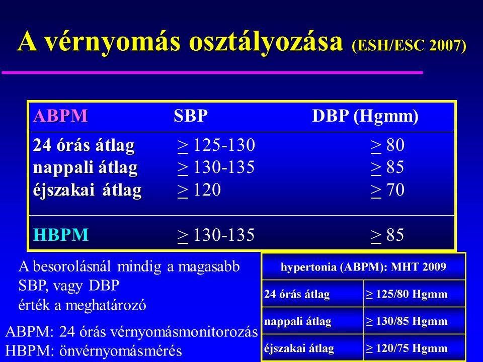 A vérnyomás osztályozása (ESH/ESC 2007) ABPM ABPM SBP DBP (Hgmm) 24 órás átlag 24 órás átlag> 125-130> 80 nappali átlag nappali átlag> 130-135> 85 éjs
