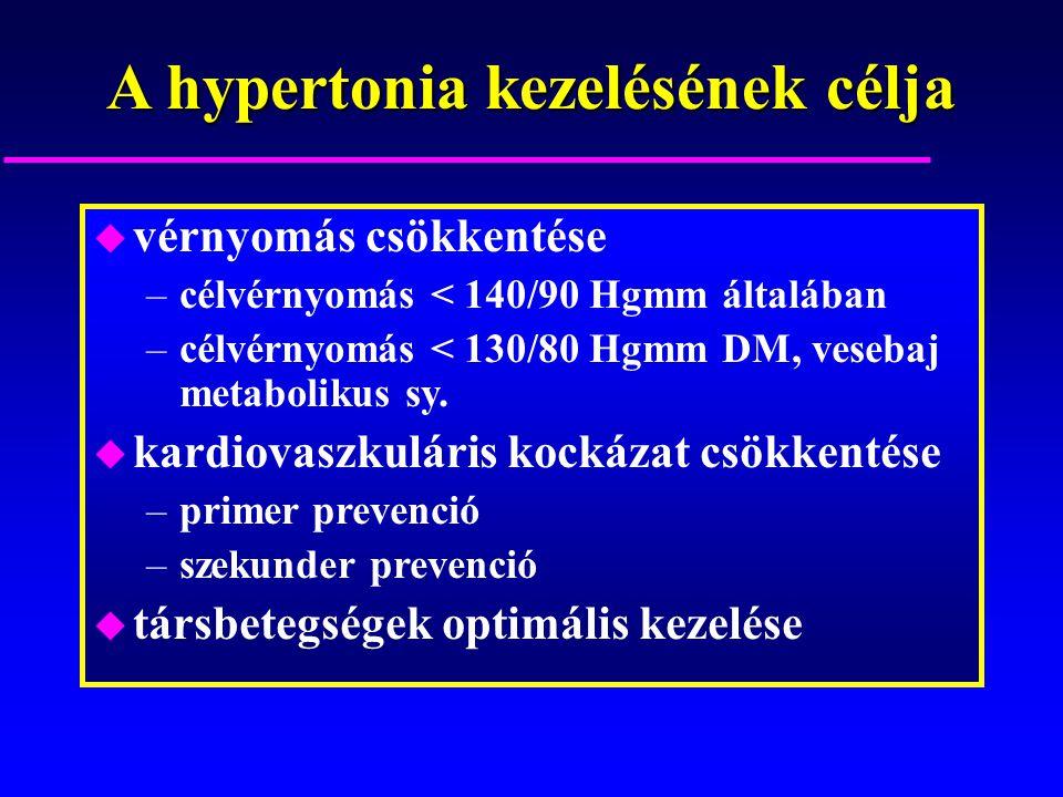 A hypertonia kezelésének célja u vérnyomás csökkentése –célvérnyomás < 140/90 Hgmm általában –célvérnyomás < 130/80 Hgmm DM, vesebaj metabolikus sy. u