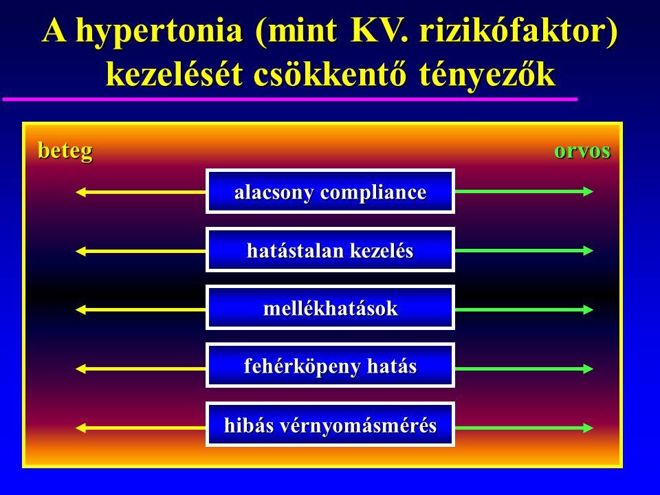 mellékhatások fehérköpeny hatás hibás vérnyomásmérés alacsony compliance hatástalan kezelés betegorvos A hypertonia (mint KV. rizikófaktor) kezelését