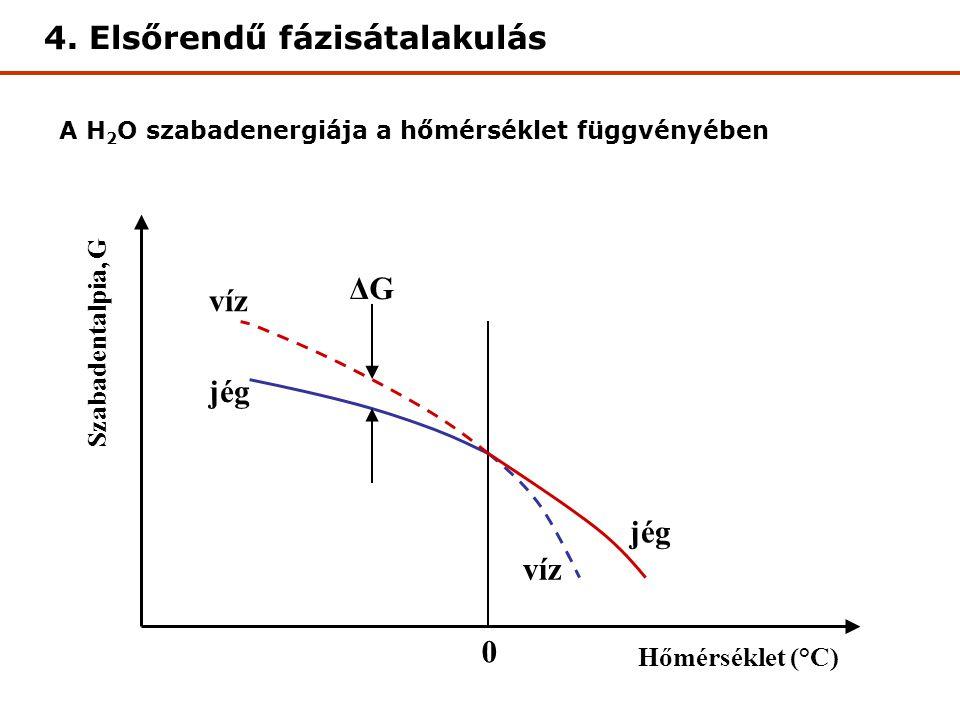 Szabadentalpia, G Hőmérséklet (°C) 0 víz jég víz jég ΔG A H 2 O szabadenergiája a hőmérséklet függvényében 4. Elsőrendű fázisátalakulás