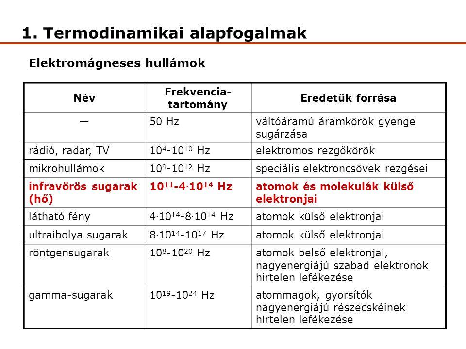 1. Termodinamikai alapfogalmak Elektromágneses hullámok Név Frekvencia- tartomány Eredetük forrása —50 Hzváltóáramú áramkörök gyenge sugárzása rádió,