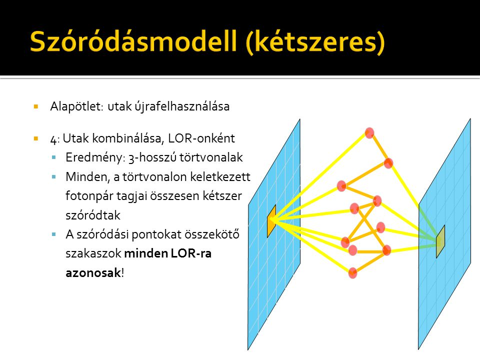  Alapötlet: utak újrafelhasználása  4: Utak kombinálása, LOR-onként  Eredmény: 3-hosszú törtvonalak  Minden, a törtvonalon keletkezett fotonpár ta