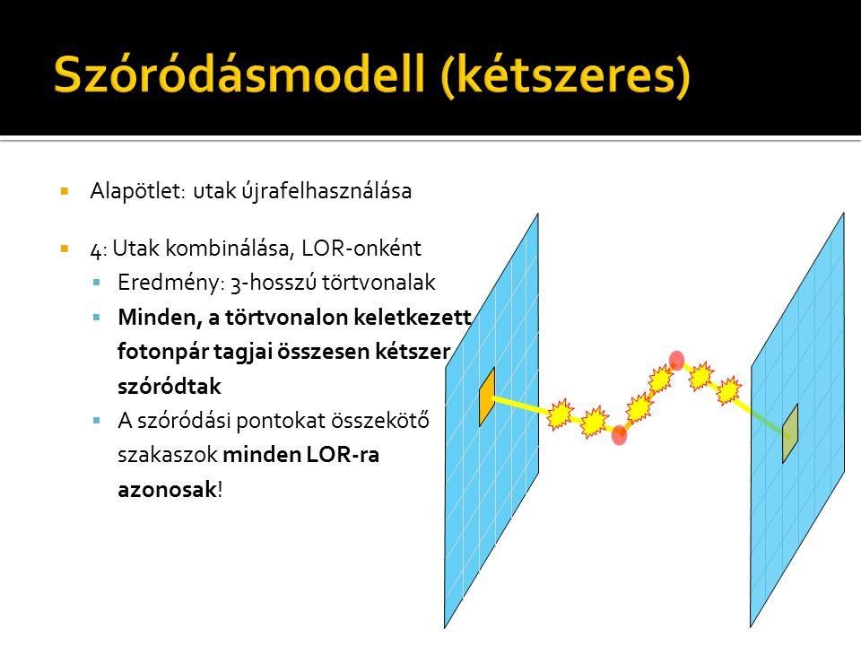  Alapötlet: utak újrafelhasználása  4: Utak kombinálása, LOR-onként  Eredmény: 3-hosszú törtvonalak  Minden, a törtvonalon keletkezett fotonpár tagjai összesen kétszer szóródtak  A szóródási pontokat összekötő szakaszok minden LOR-ra azonosak!