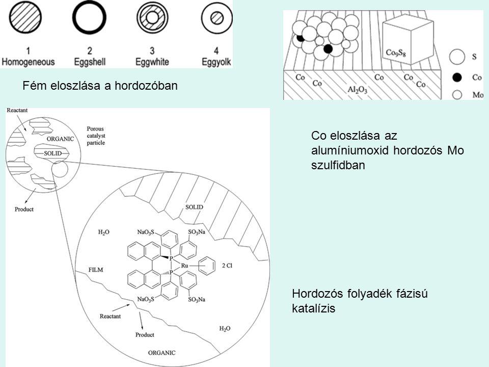 Fém eloszlása a hordozóban Co eloszlása az alumíniumoxid hordozós Mo szulfidban Hordozós folyadék fázisú katalízis