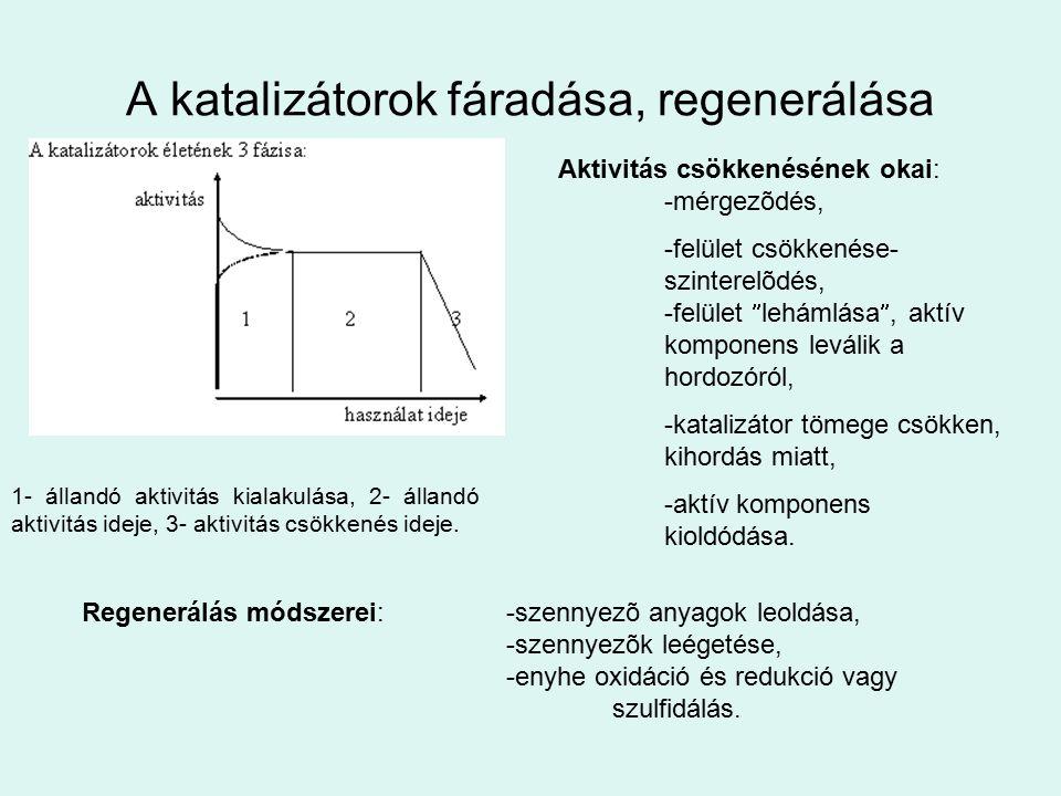 A katalizátorok fáradása, regenerálása 1- állandó aktivitás kialakulása, 2- állandó aktivitás ideje, 3- aktivitás csökkenés ideje. Aktivitás csökkenés