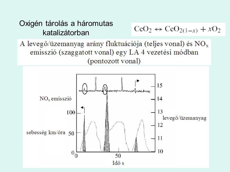 Oxigén tárolás a háromutas katalizátorban