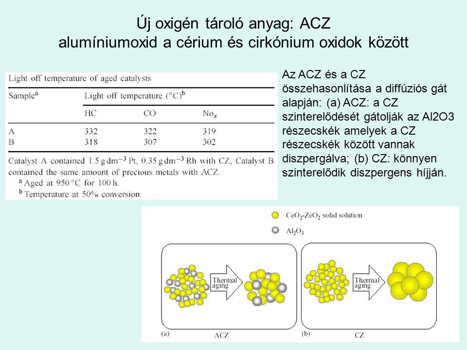 Új oxigén tároló anyag: ACZ alumíniumoxid a cérium és cirkónium oxidok között Az ACZ és a CZ összehasonlítása a diffúziós gát alapján: (a) ACZ: a CZ s