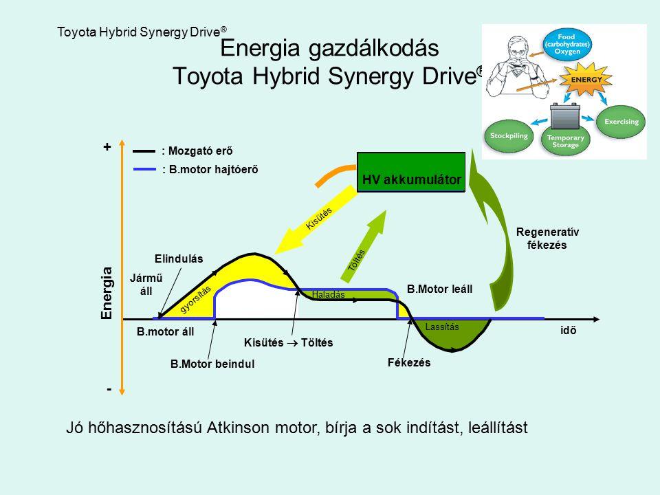 Energia gazdálkodás Toyota Hybrid Synergy Drive ® : Mozgató erő : B.motor hajtóerő Haladás Lassítás gyorsítás B.Motor leáll Kisütés  Töltés Toyota Hy