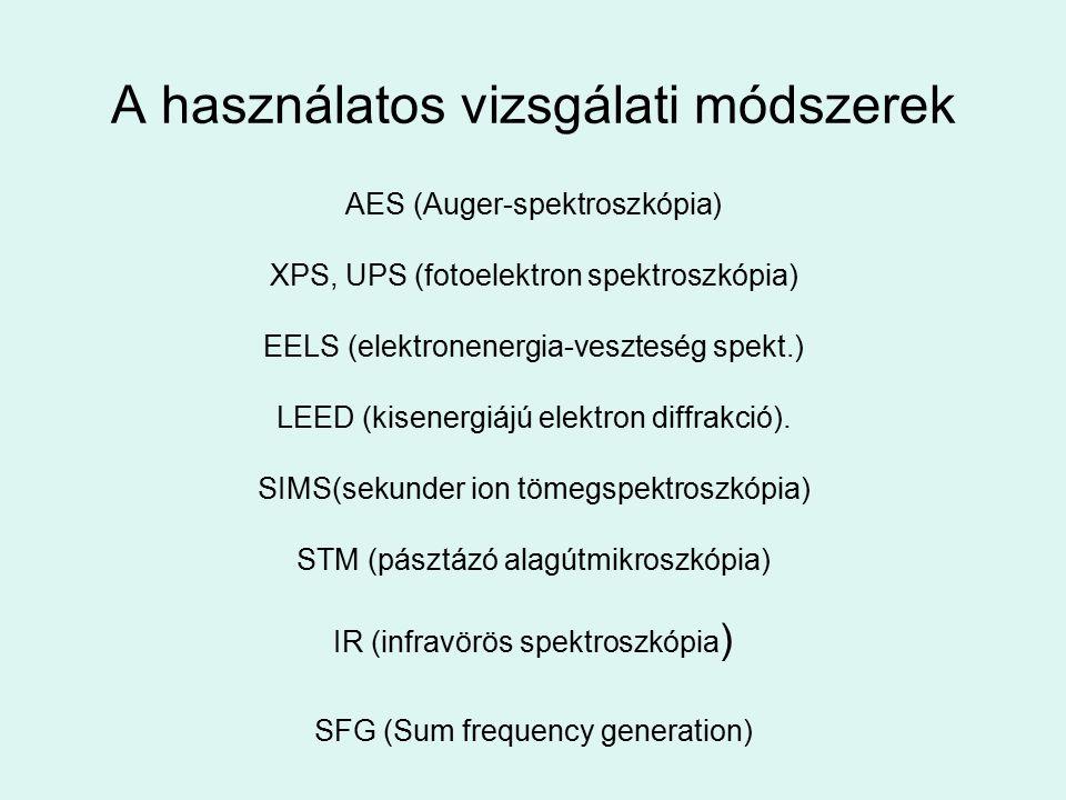 A használatos vizsgálati módszerek AES (Auger-spektroszkópia) XPS, UPS (fotoelektron spektroszkópia) EELS (elektronenergia-veszteség spekt.) LEED (kis