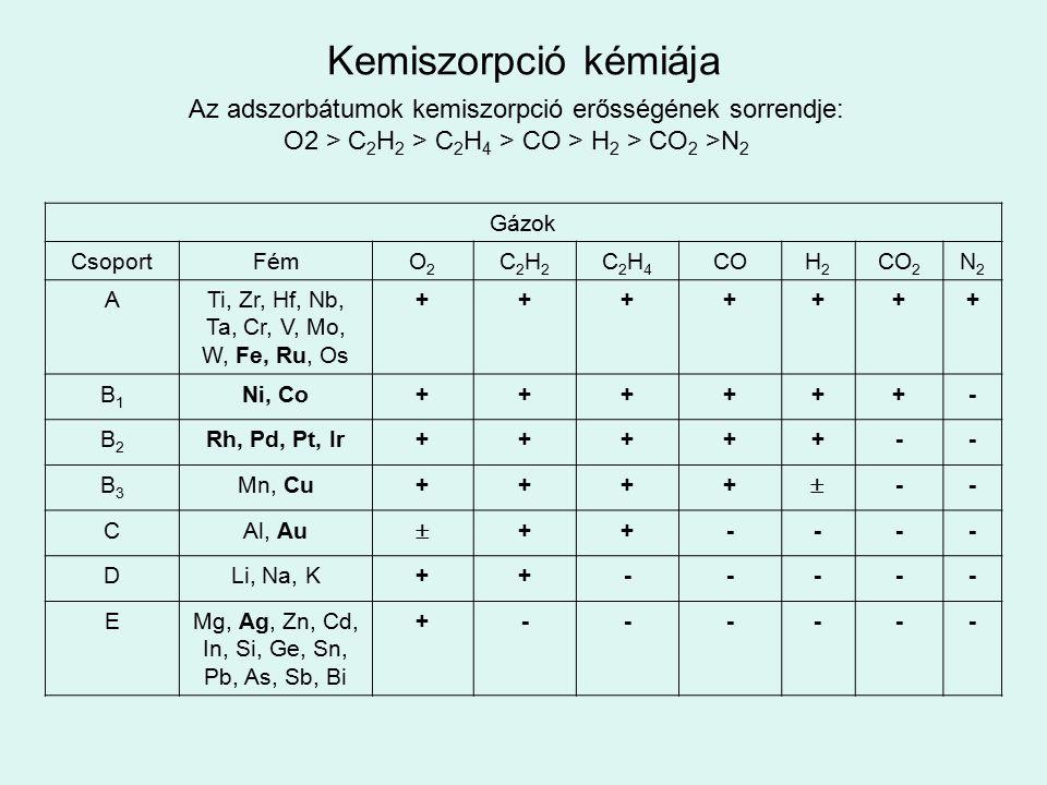 Kemiszorpció kémiája Az adszorbátumok kemiszorpció erősségének sorrendje: O2 > C 2 H 2 > C 2 H 4 > CO > H 2 > CO 2 >N 2 Gázok CsoportFémO2O2 C2H2C2H2