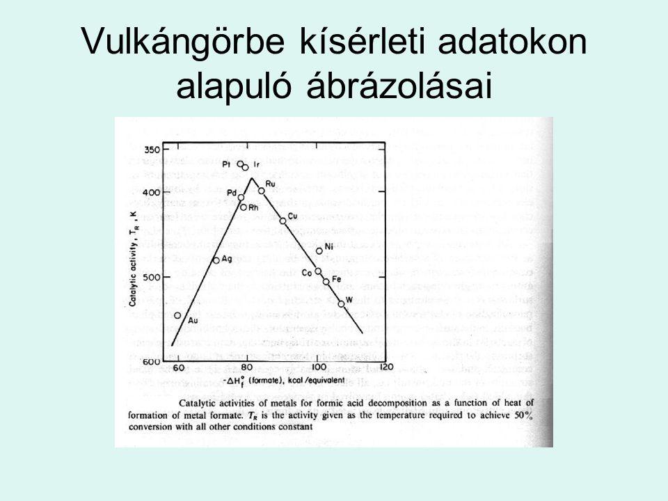 Vulkángörbe kísérleti adatokon alapuló ábrázolásai