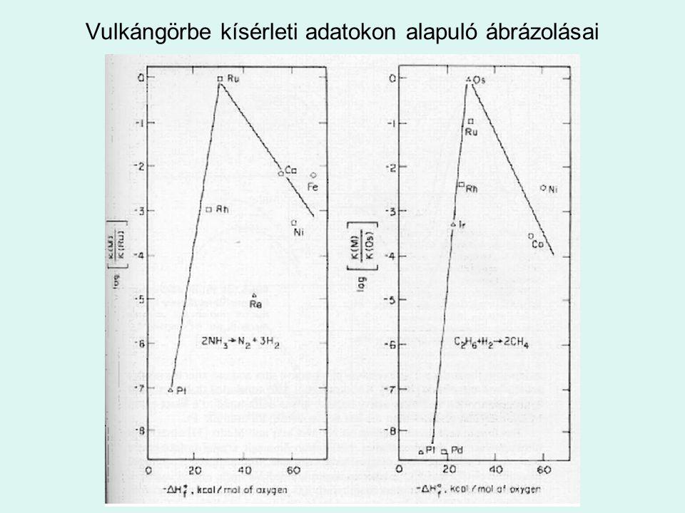 Elektron elmélet A fémfelületen képzõdõ átmeneti termékek fajtái: -kationos adszorpció, az adszorbátum átad egy elektront a fém elektronrendszerének, -anionos adszorpció, az adszorbátum felvesz egy elektront a fémbõl, -kovalens kötés alakul ki az adszorbátum és a fém között.