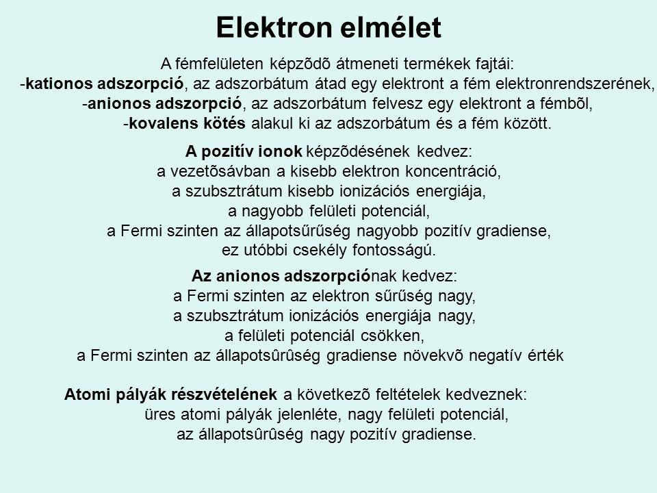 Elektron elmélet A fémfelületen képzõdõ átmeneti termékek fajtái: -kationos adszorpció, az adszorbátum átad egy elektront a fém elektronrendszerének,