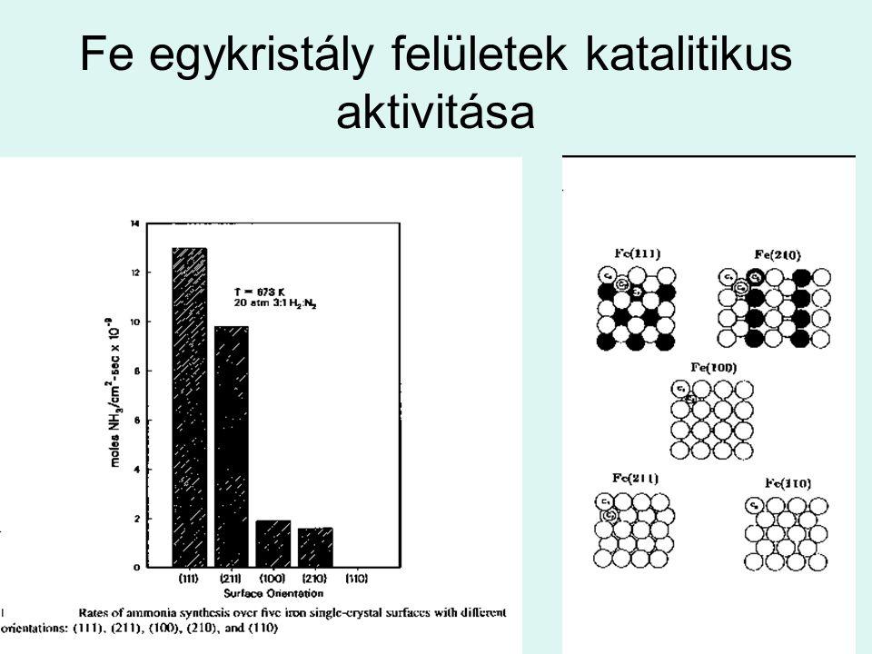 Fe egykristály felületek katalitikus aktivitása