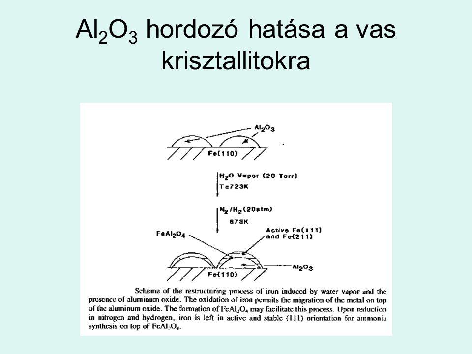 Al 2 O 3 hordozó hatása a vas krisztallitokra