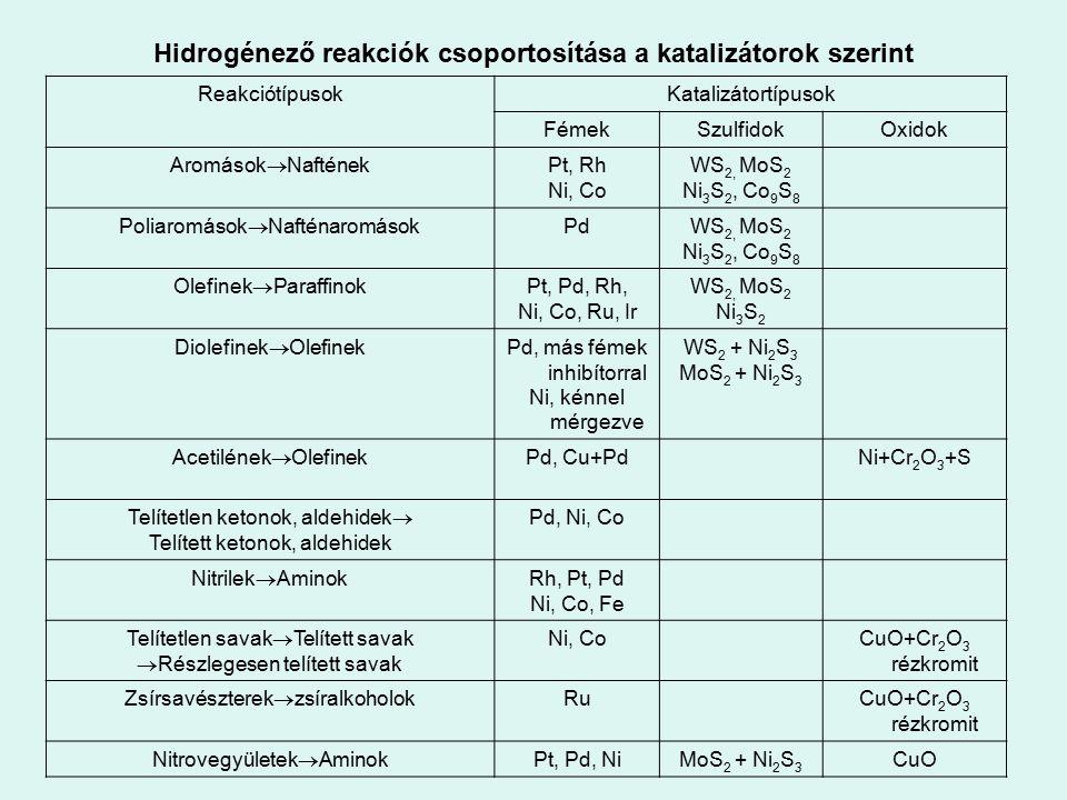 Hidrogénező reakciók csoportosítása a katalizátorok szerint ReakciótípusokKatalizátortípusok FémekSzulfidokOxidok Aromások  Naftének Pt, Rh Ni, Co WS