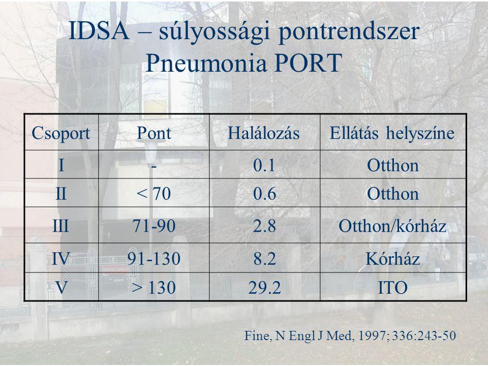 IDSA – súlyossági pontrendszer Pneumonia PORT Fine, N Engl J Med, 1997; 336:243-50 CsoportPontHalálozásEllátás helyszíne I-0.1Otthon II< 700.6Otthon I