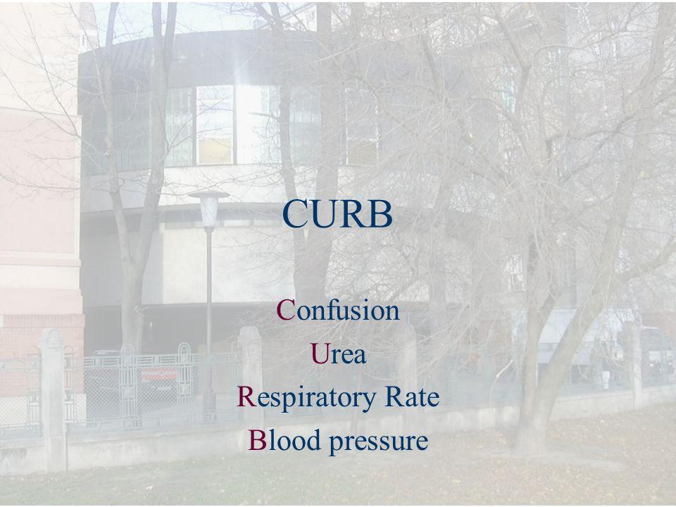 CURB Confusion Urea Respiratory Rate Blood pressure