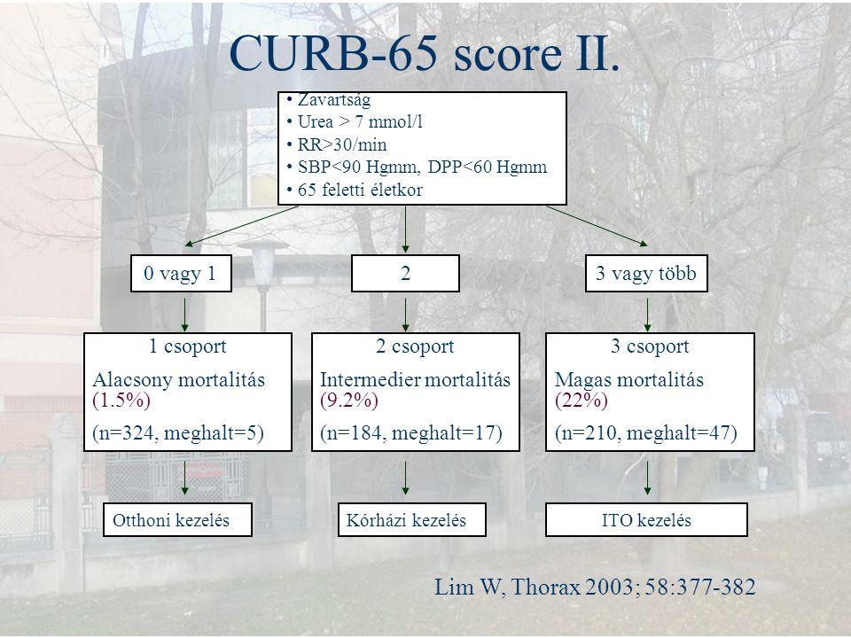 CURB-65 score II. Zavartság Urea > 7 mmol/l RR>30/min SBP<90 Hgmm, DPP<60 Hgmm 65 feletti életkor 0 vagy 123 vagy több 1 csoport Alacsony mortalitás (