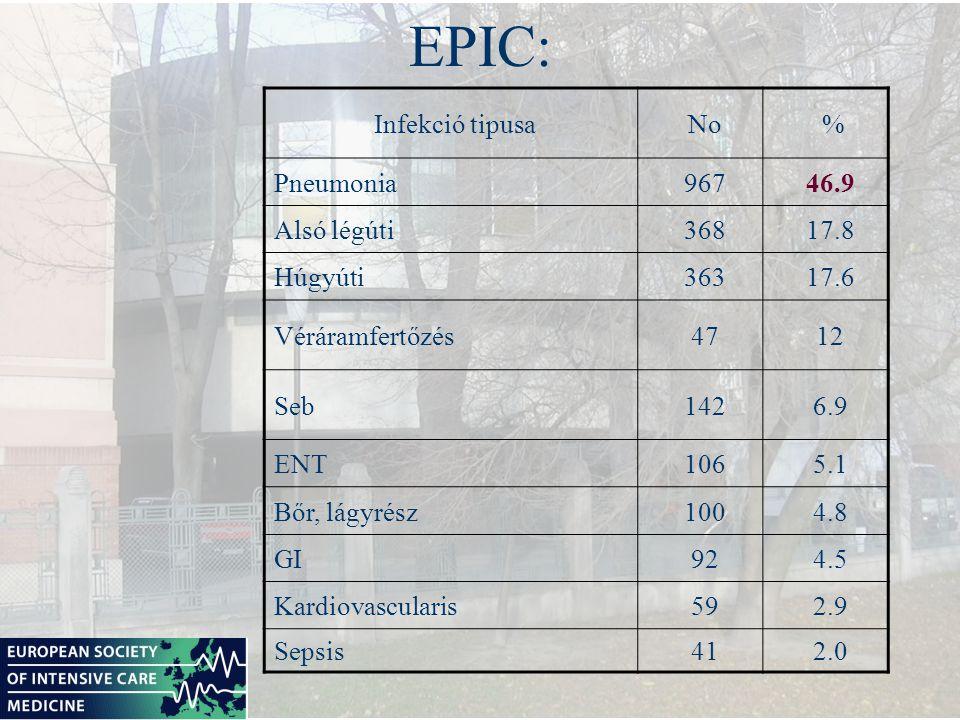 EPIC: Infekció tipusaNo % Pneumonia96746.9 Alsó légúti36817.8 Húgyúti36317.6 Véráramfertőzés4712 Seb1426.9 ENT1065.1 Bőr, lágyrész1004.8 GI924.5 Kardi