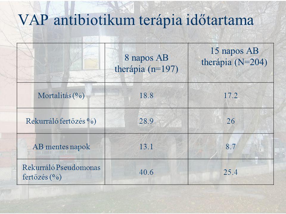 VAP antibiotikum terápia időtartama 8 napos AB therápia (n=197) 15 napos AB therápia (N=204) Mortalitás (%)18.817.2 Rekurráló fertőzés %)28.926 AB men