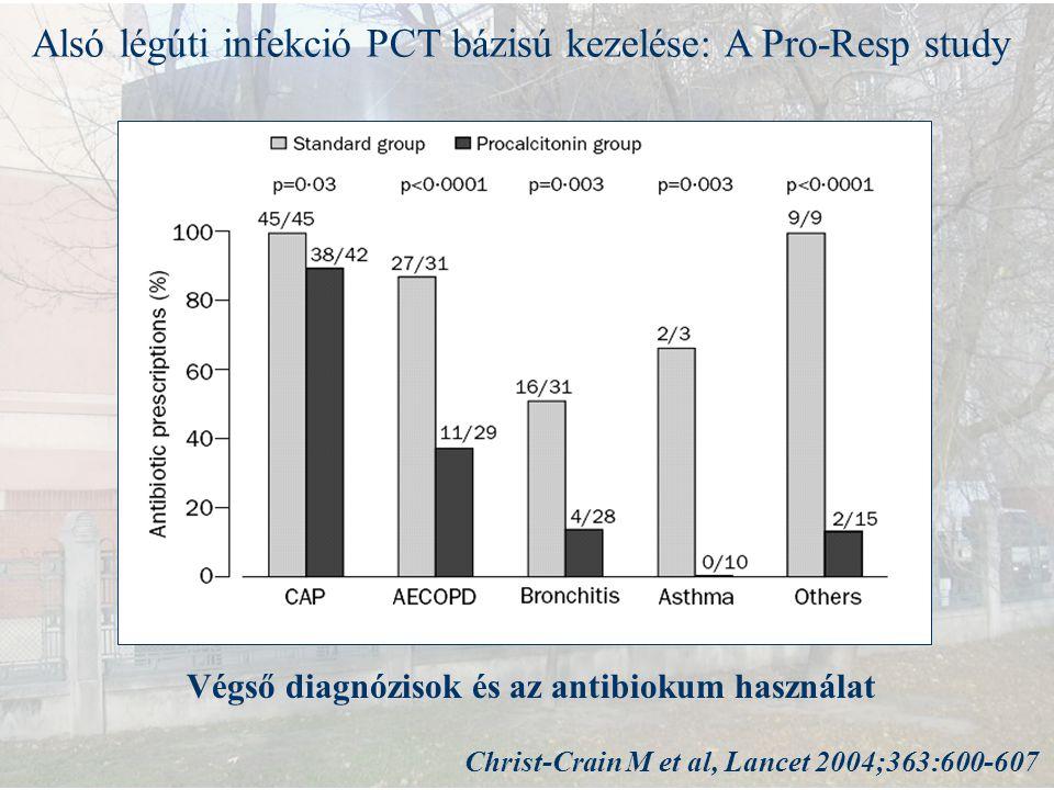 Alsó légúti infekció PCT bázisú kezelése: A Pro-Resp study Végső diagnózisok és az antibiokum használat Christ-Crain M et al, Lancet 2004;363:600-607