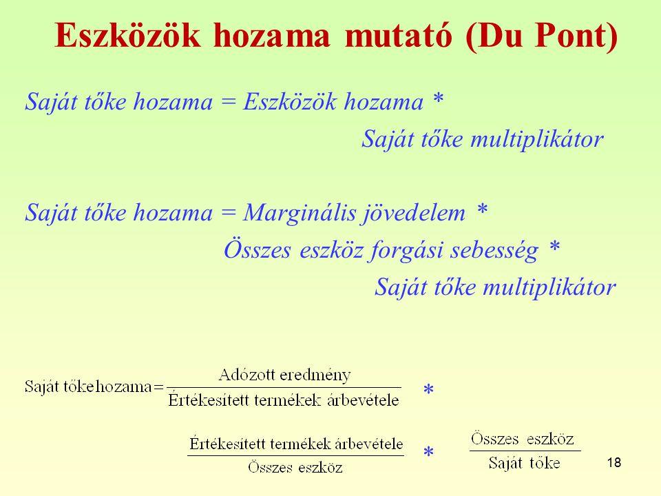 Eszközök hozama mutató (Du Pont) Saját tőke hozama = Eszközök hozama * Saját tőke multiplikátor Saját tőke hozama = Marginális jövedelem * Összes eszk