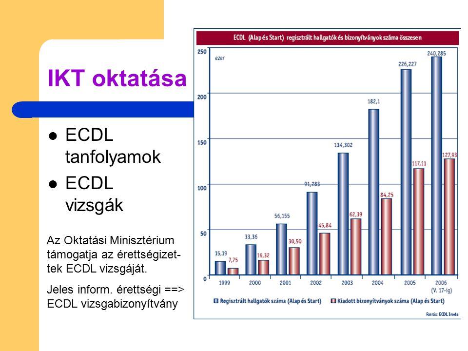 IKT oktatása ECDL tanfolyamok ECDL vizsgák Az Oktatási Minisztérium támogatja az érettségizet- tek ECDL vizsgáját. Jeles inform. érettségi ==> ECDL vi