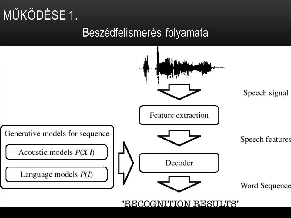 MŰKÖDÉSE 1. Beszédfelismerés folyamata SR / ASR / STT Nuance Communications (pl: Dragon Dictation)