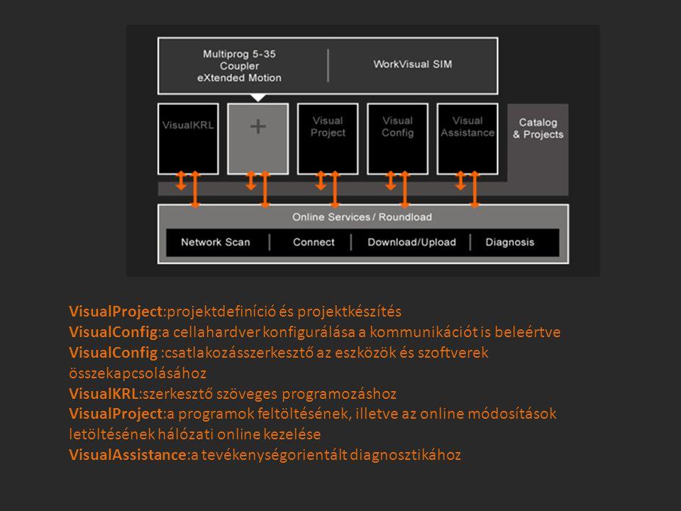 VisualProject:projektdefiníció és projektkészítés VisualConfig:a cellahardver konfigurálása a kommunikációt is beleértve VisualConfig :csatlakozásszer