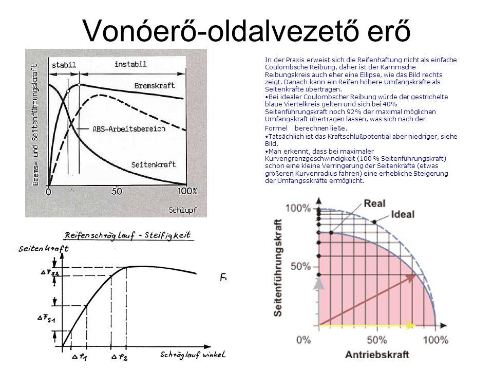 Vonóerő-oldalvezető erő In der Praxis erweist sich die Reifenhaftung nicht als einfache Coulombsche Reibung, daher ist der Kammsche Reibungskreis auch