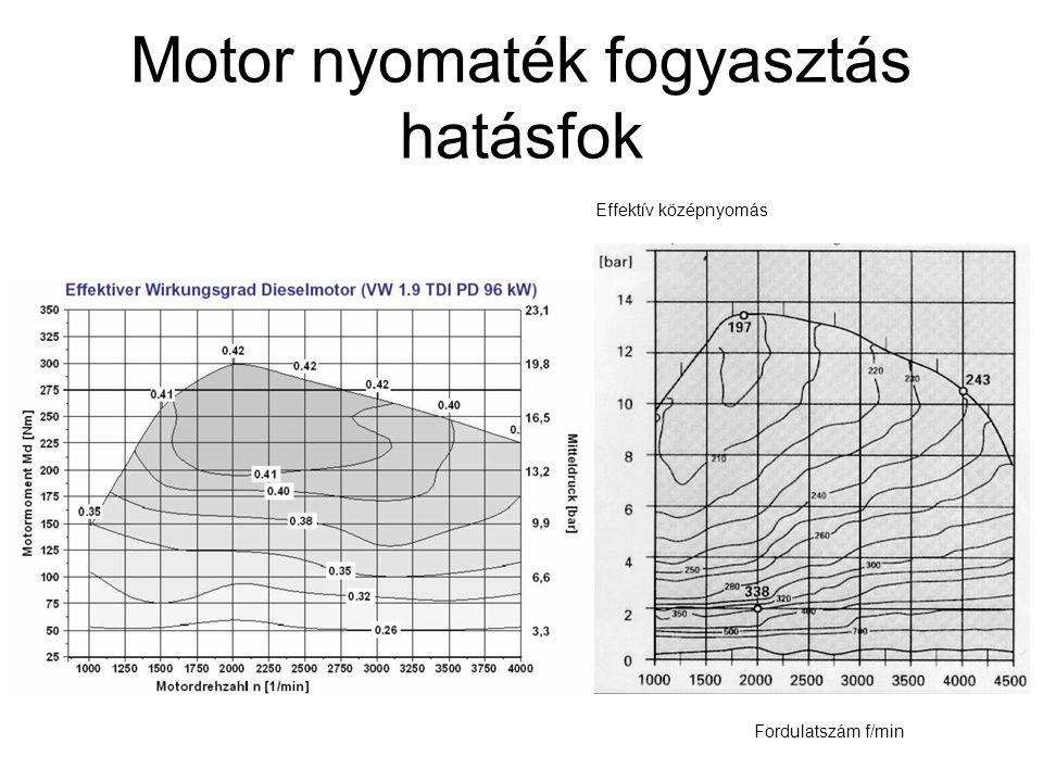 Motor nyomaték fogyasztás hatásfok Fordulatszám f/min Effektív középnyomás